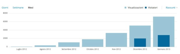 stats blog mesi