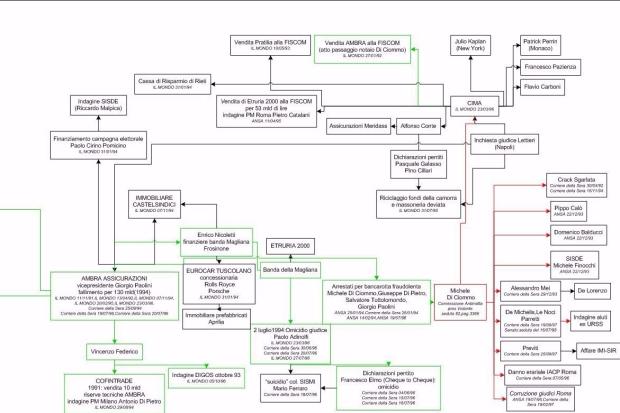 diagramma2