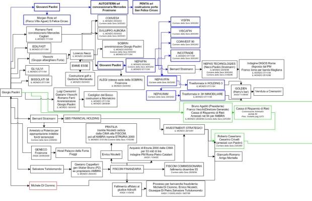diagramma1