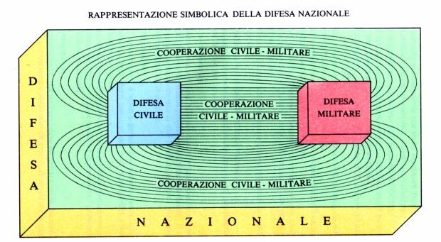 Civile & Militare